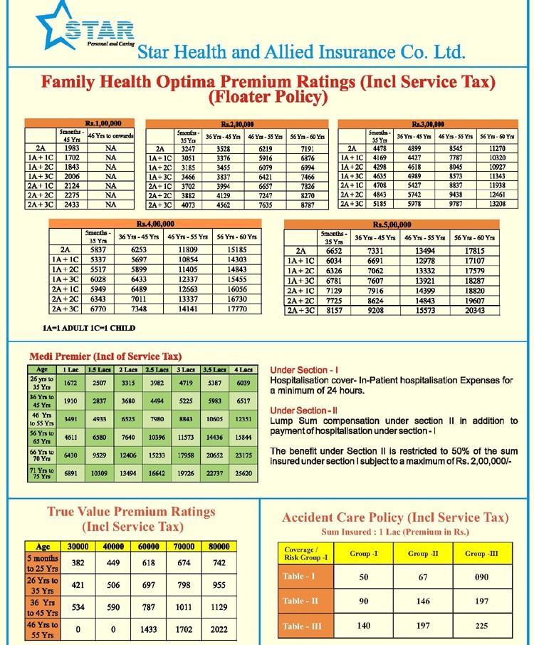 Star Health - Family Health Optima Health Insurance ...